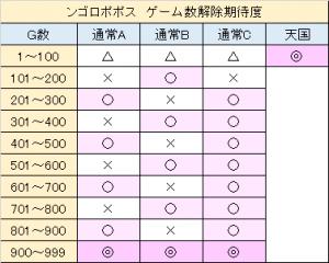 ンゴロポポス ゾーン狙い ゲーム数解除 モード別