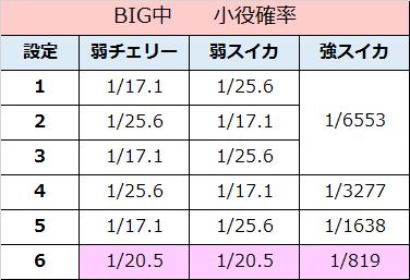 エヴァンゲリオン~決意の刻~ BIG中 小役確率