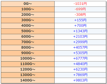 ラグナロクサーガ 天井期待値 2-9